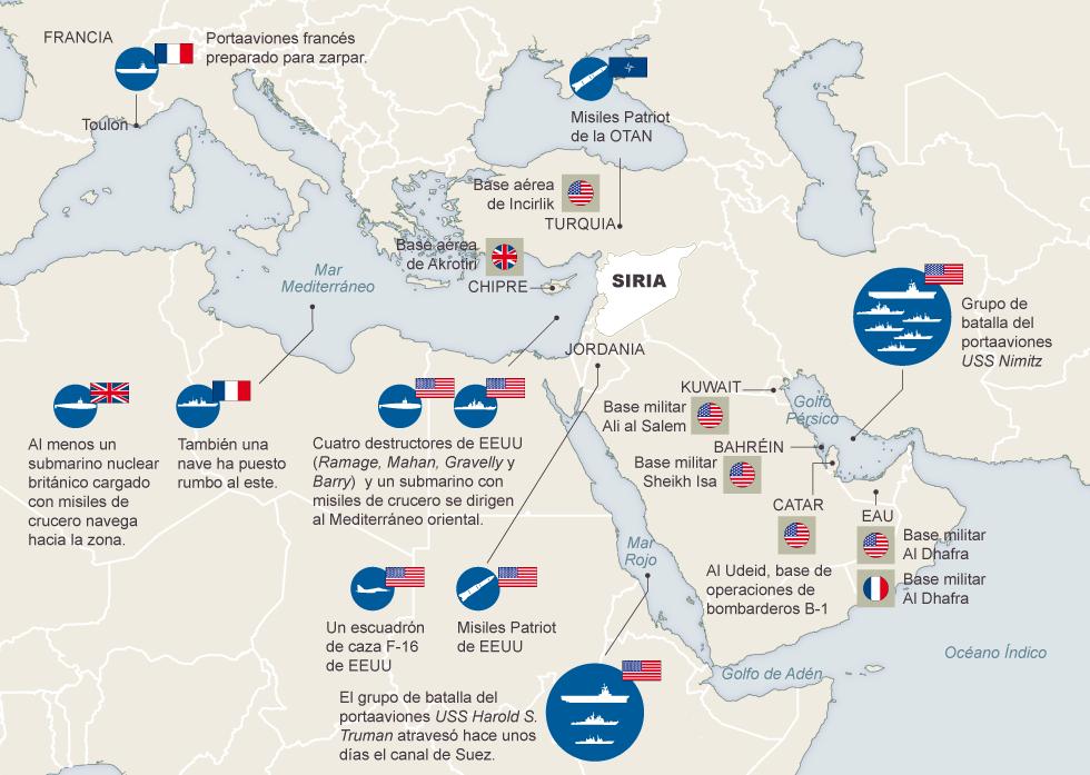 Fuerzas Guerra En Siria Ultimas Noticias